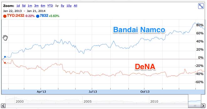 Bandai Namco vs DeNA in 2013