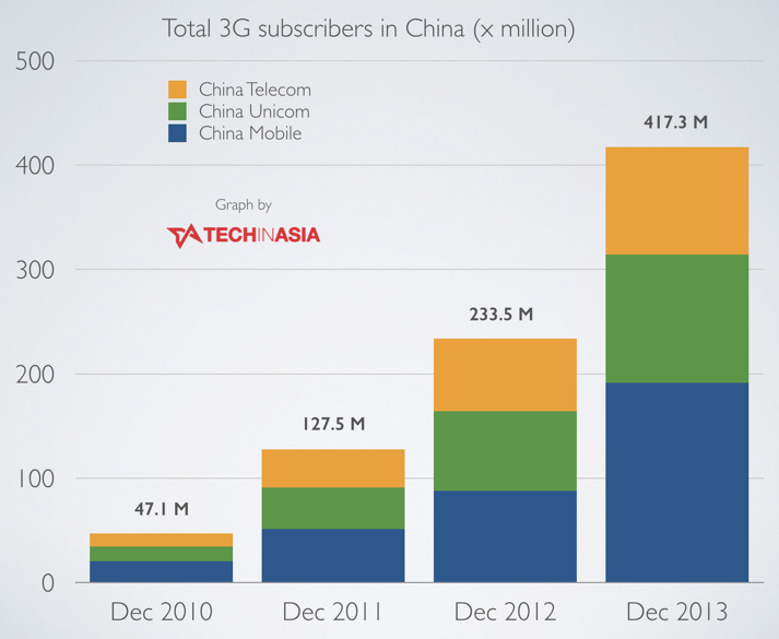 China ends 2013 with a total of 417 million 3G subscribers
