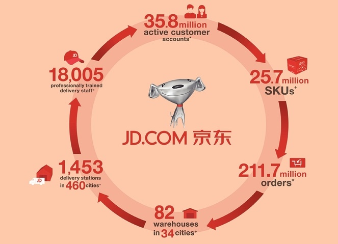 Chinese e-store JD files for US IPO, aims to raise up to $1.5 billion