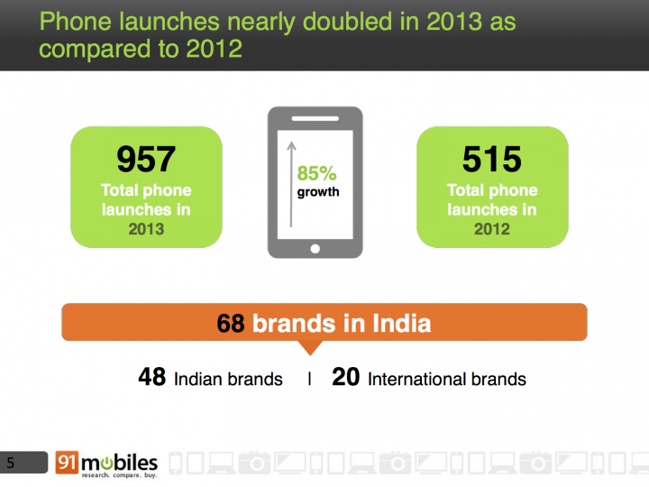 Phone launches nearly doubled