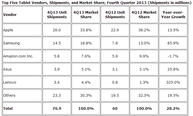 idc tablet shipments q4 2013