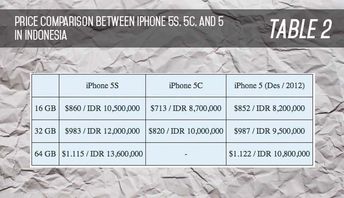 table iPhone 5s 5c 5 price comparison indonesia
