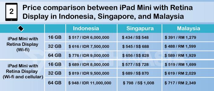 Price-Table-iPad-Mini-Ret-Display-for-Global-1