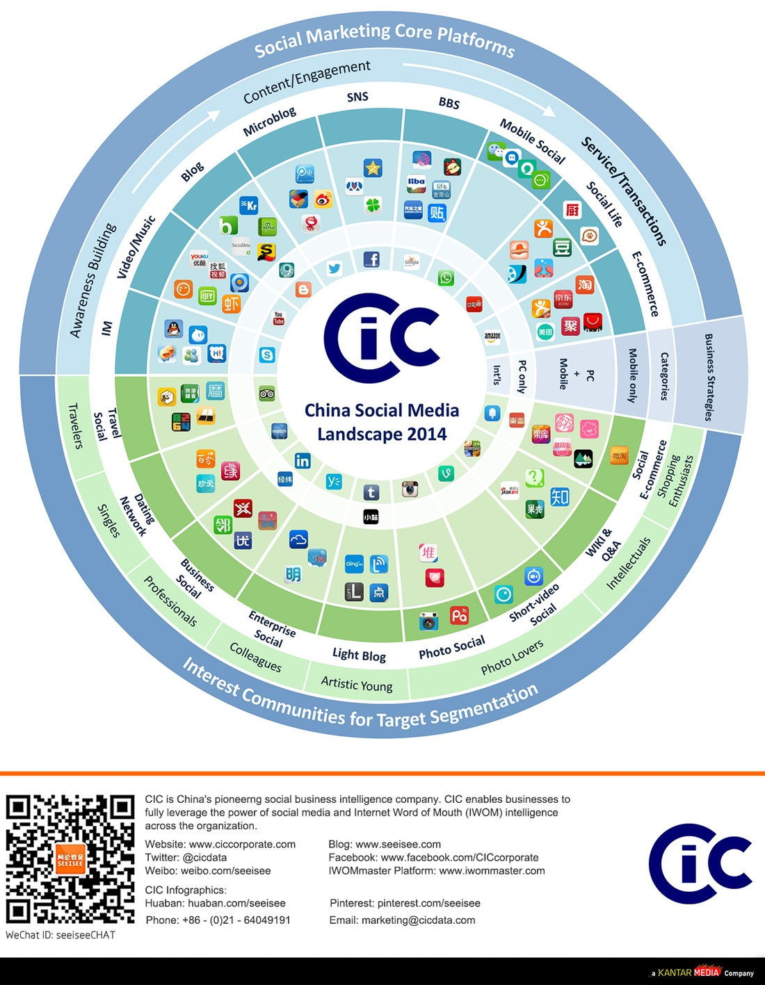 China's social media landscape in 2014 - INFOGRAPHIC