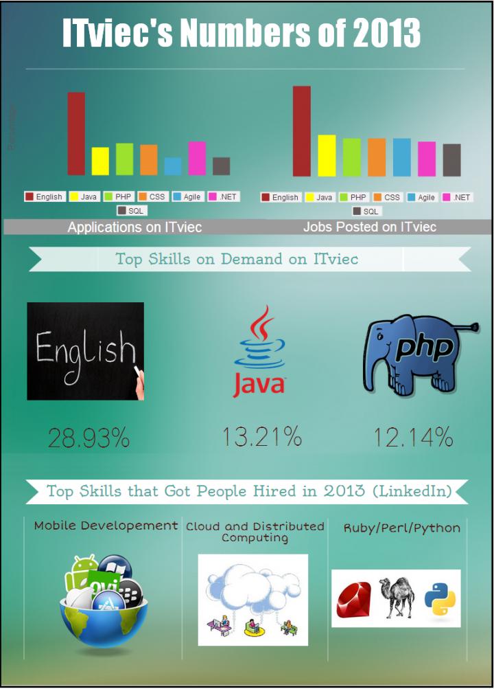 itviec-infographic