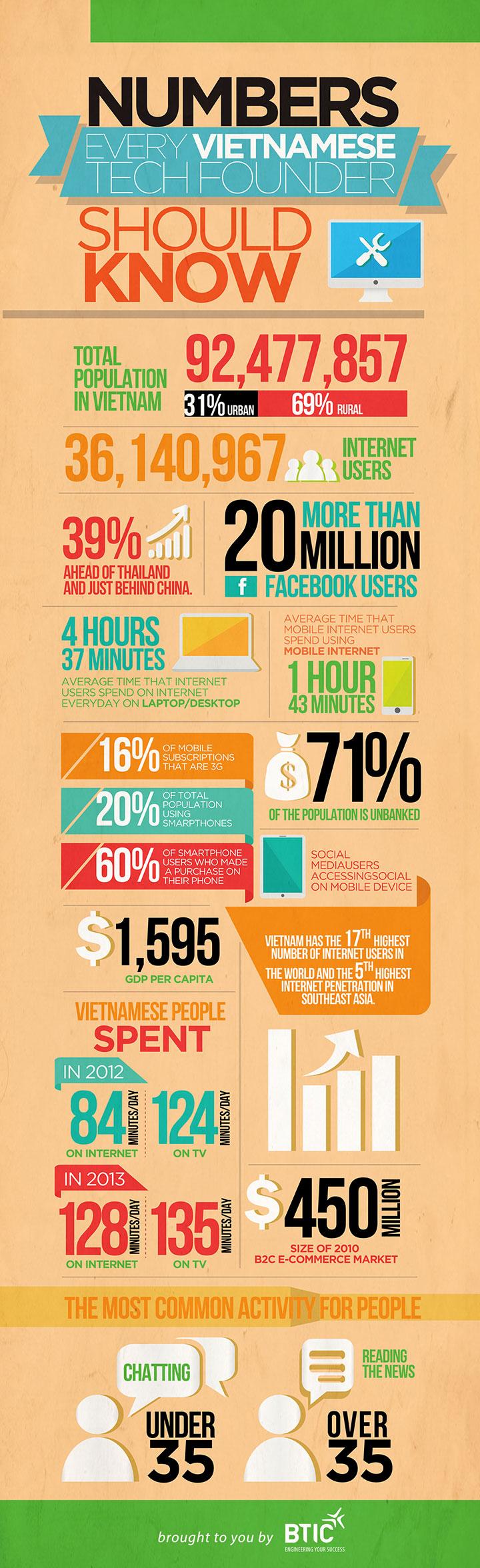 tech-founder-vietnam-infographic