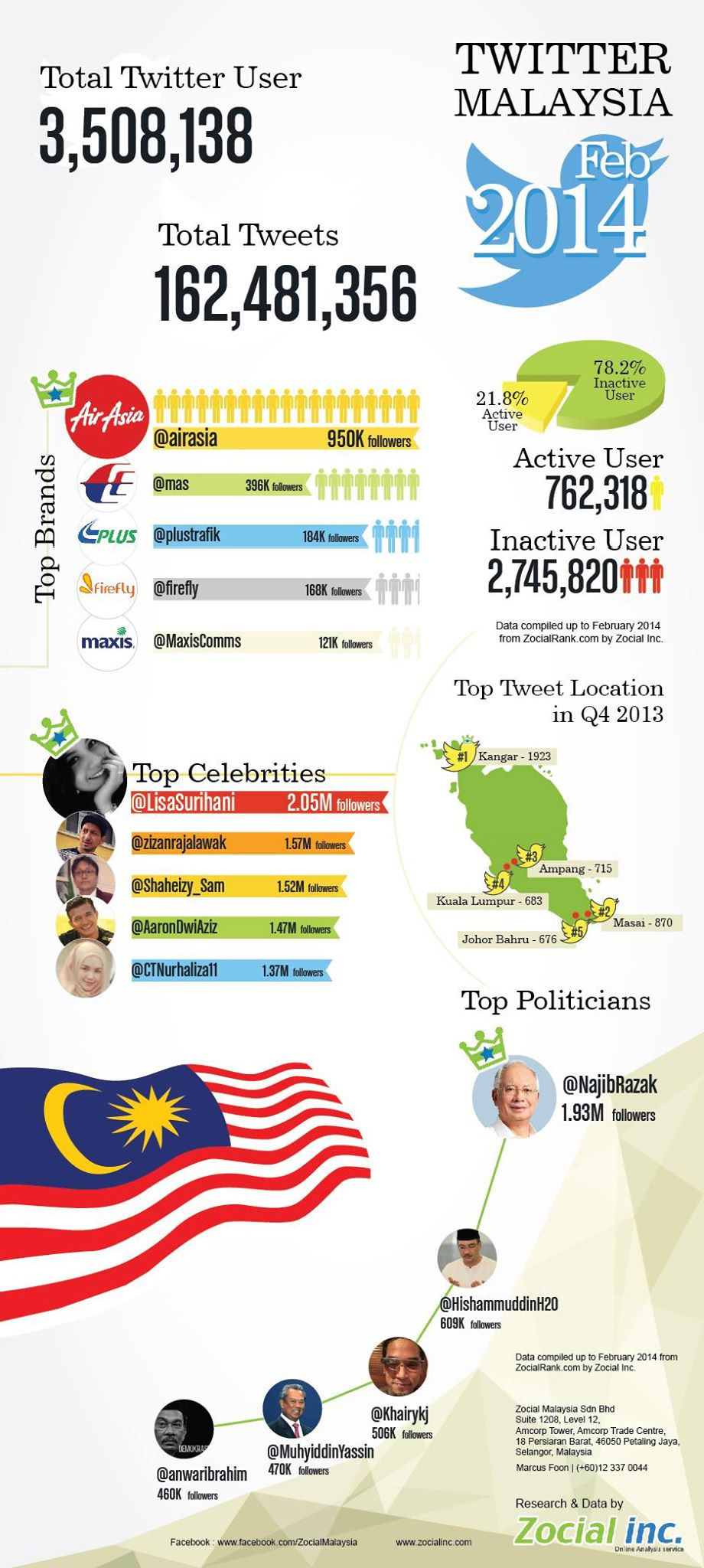 Twitter Malaysia infographic