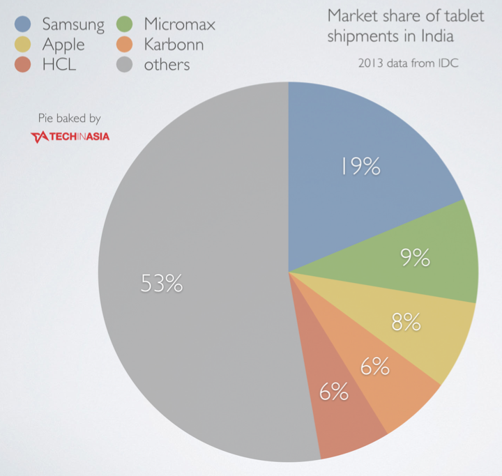 Tablet Players in India Top 5 Tablet Brands in India