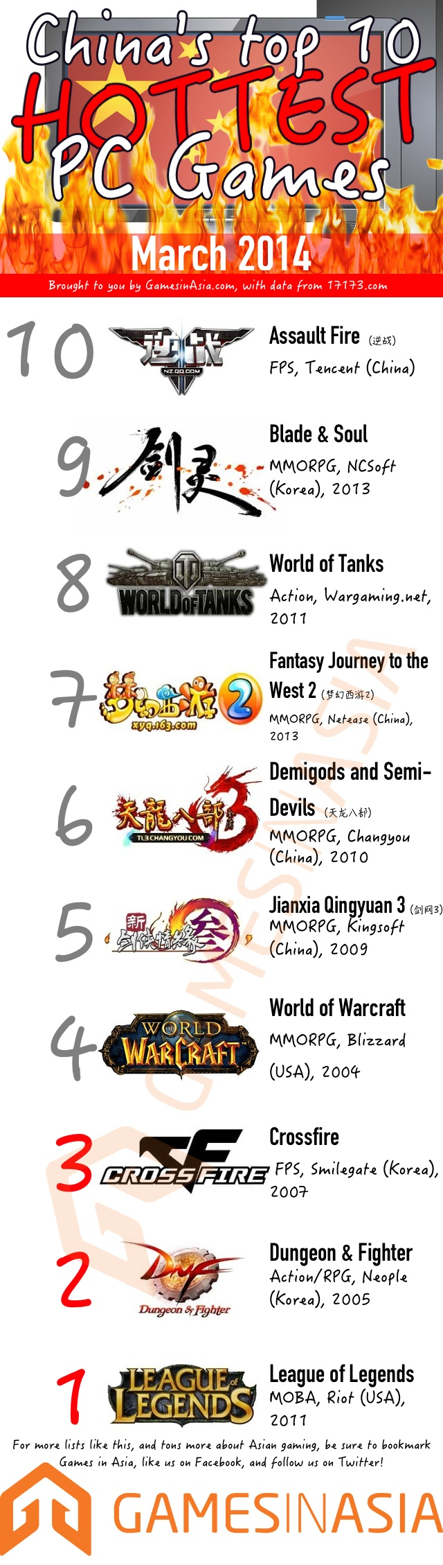 china-games-top-10-hottest