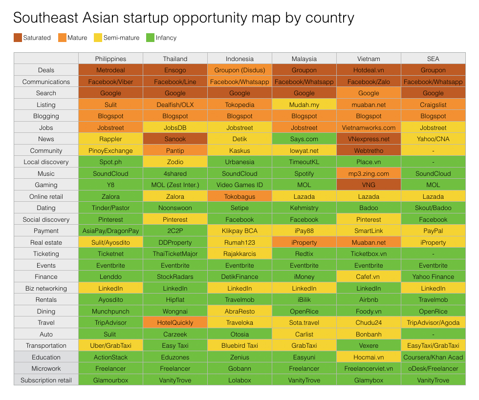 startup opportunity map southeast asia