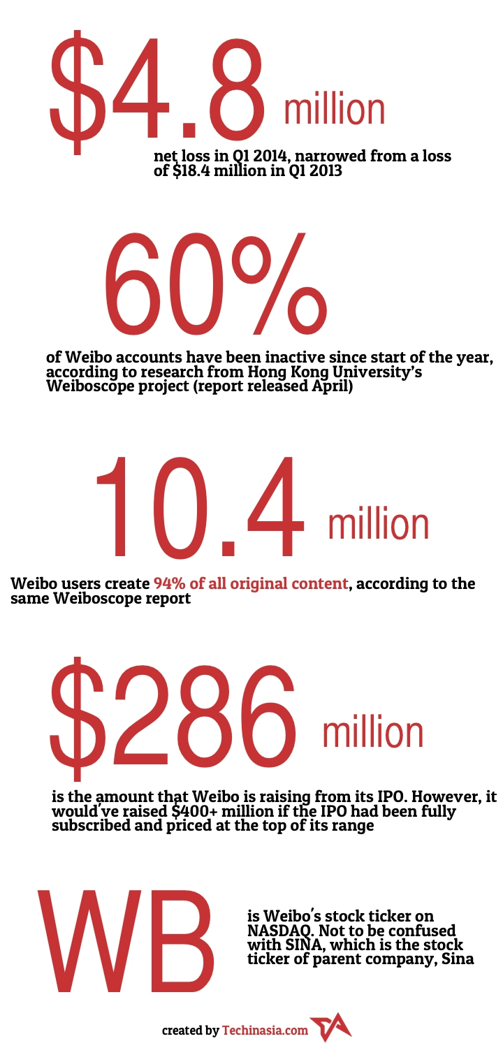 As Weibo launches IPO, here are all the facts and stats you need to know