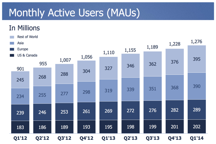 Facebook still unstoppable as it grows to 390 million active users in Asia
