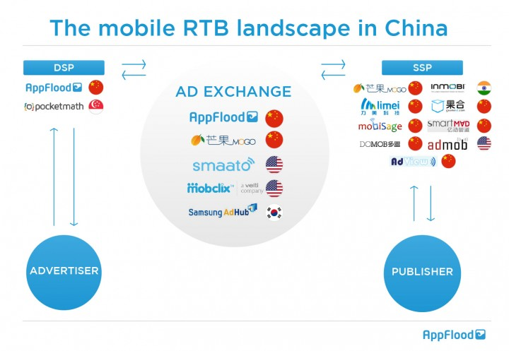 Mobile RTB landscape in China by AppFlood