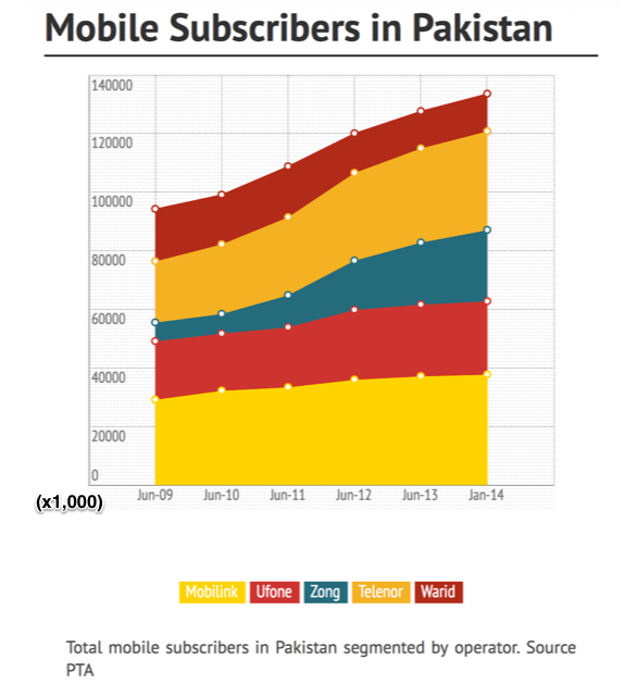 Mobile subscribers in Pakistan - to January 2014