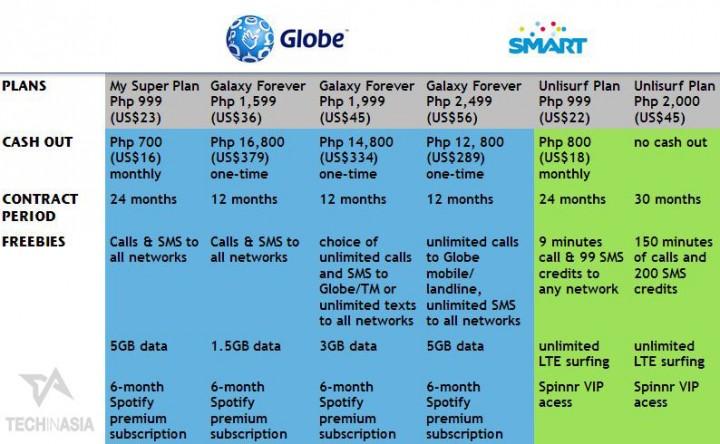 Samsung S5 Plans