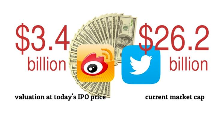 Weibo vs Twitter valuation