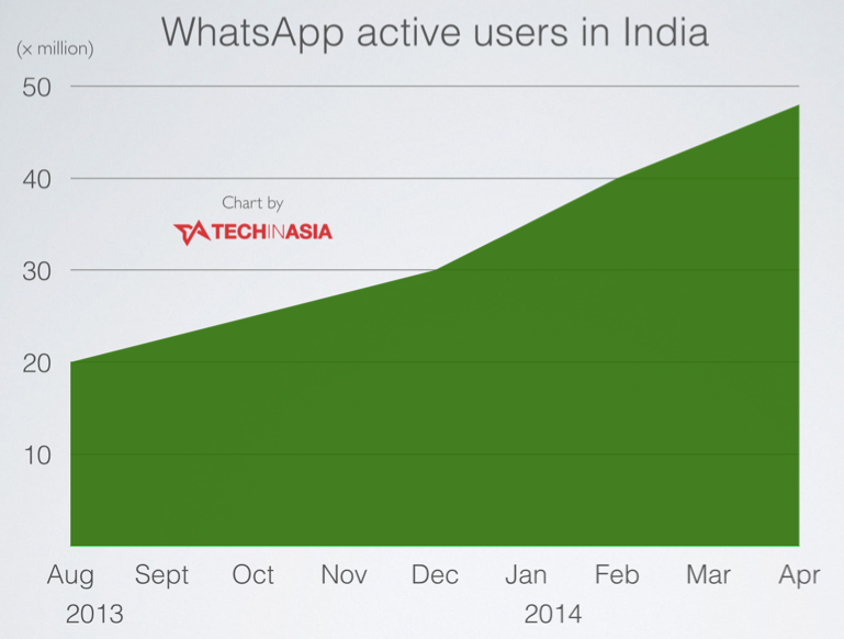 WhatsApp has 50 million active users in India