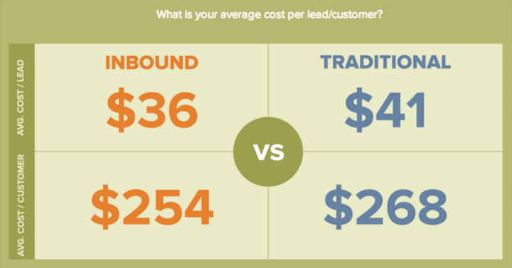 Inbound marketing - how social media can be your startup's strongest and cheapest lead generation machine