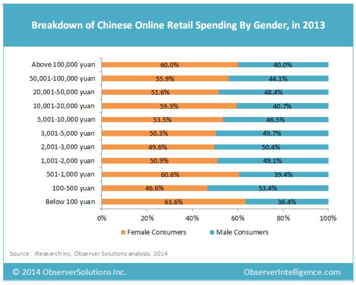 The power of women in China's booming ecommerce market