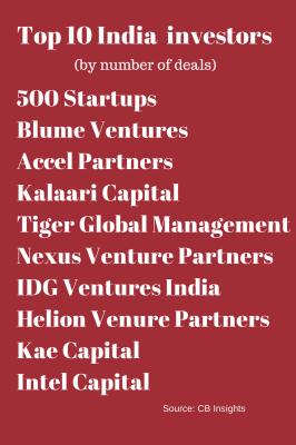 Top 10 India investors