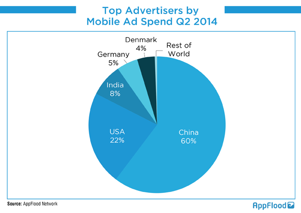 Top Advertisers by Mobile Ad Spend Q22014
