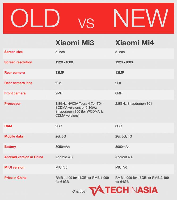 Xiaomi Mi4 specs table