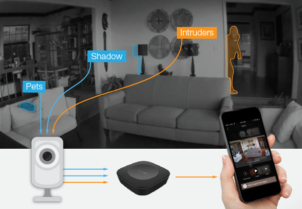 Campoint brings smart image recognition to home security for Smart home alarm system