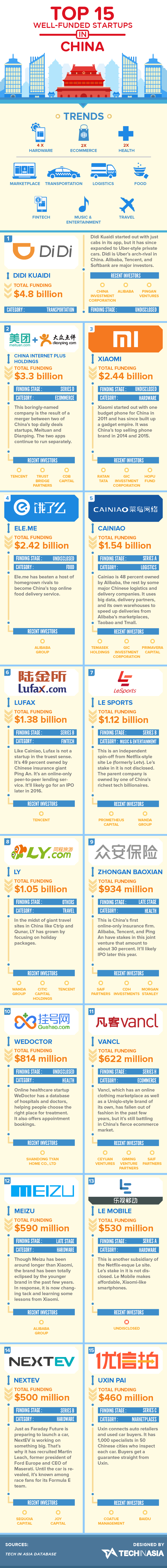 These are China's 15 most well-funded startups (INFOGRAPHIC)