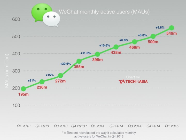 WeChat is the case of a platform being more important than the OS.