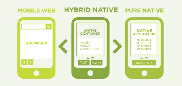 Hybrid Technology in Mobiles 3 Reasons Why Hybrid Mobile