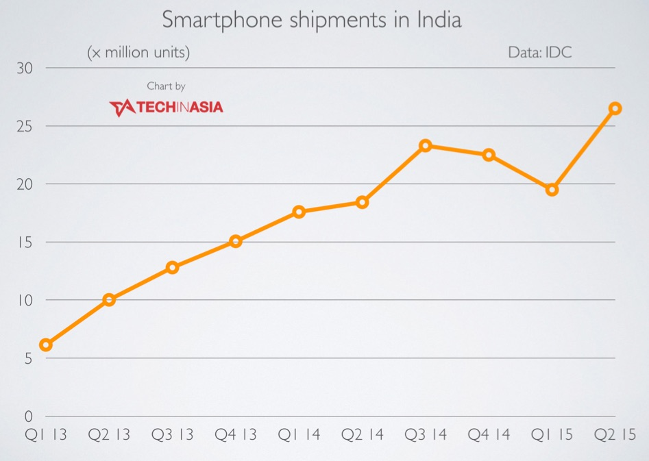 26.5M smartphones shipped in India in Q2, Chinese brands boom