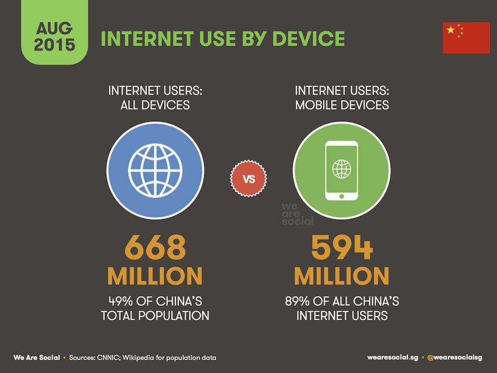 an analysis of the internet market in kuwait