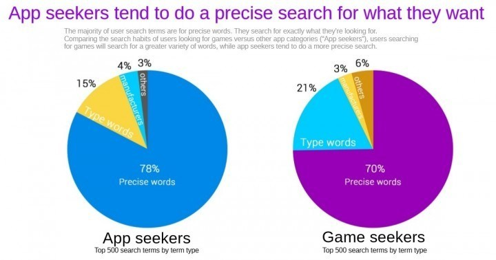 Searches for apps on MoboMarket in ID