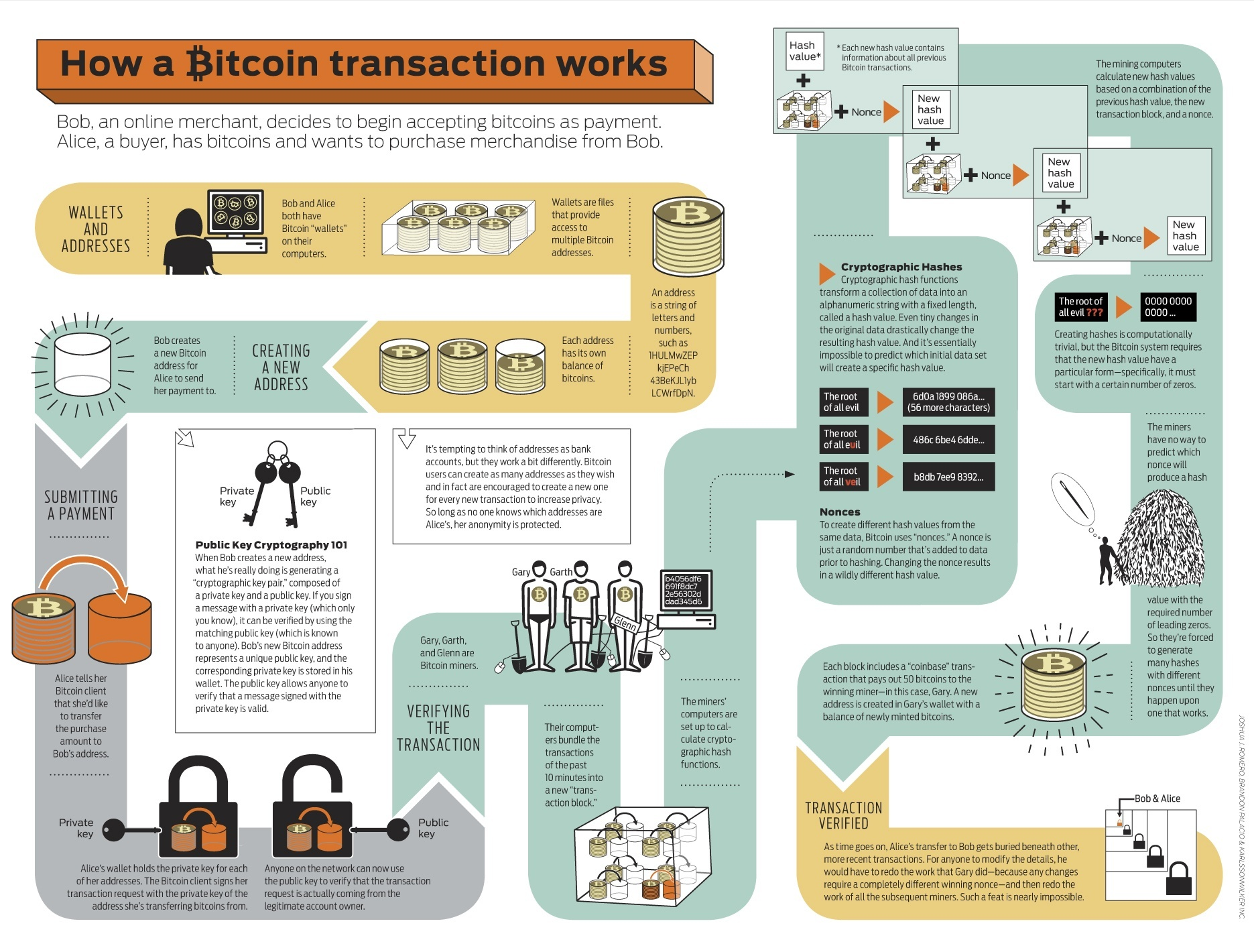 how bitcoin works