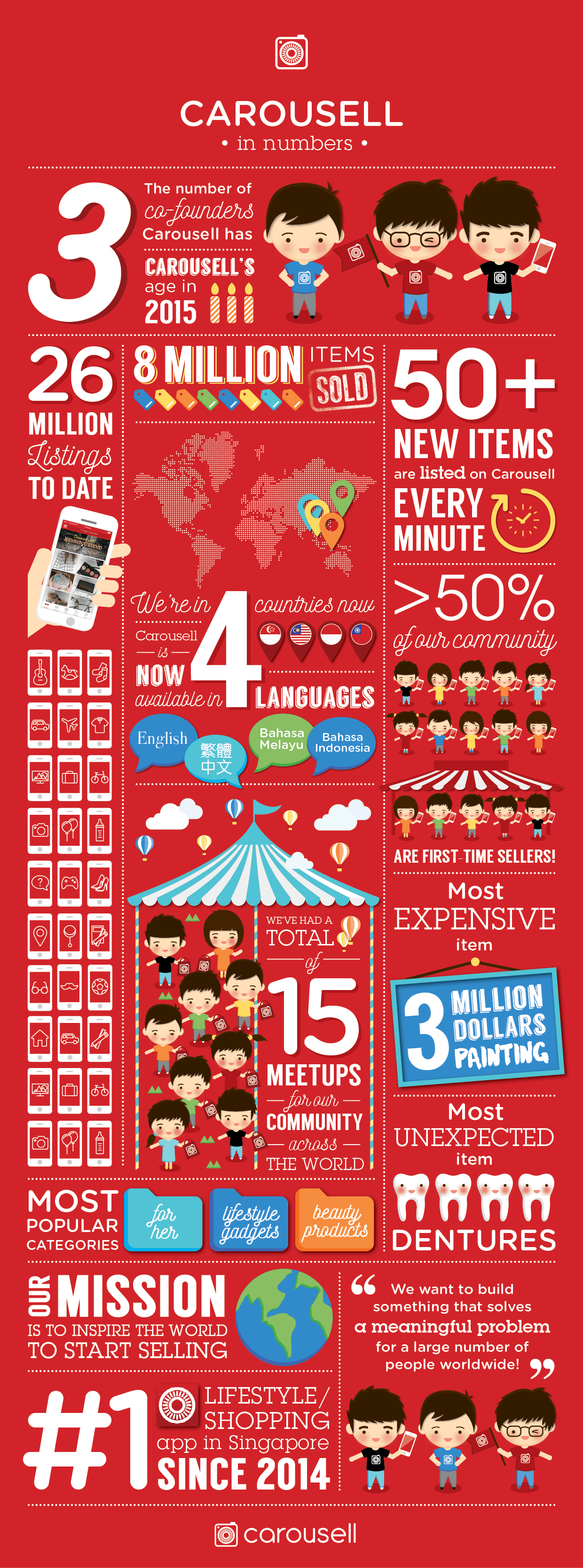 Carousell Infographic