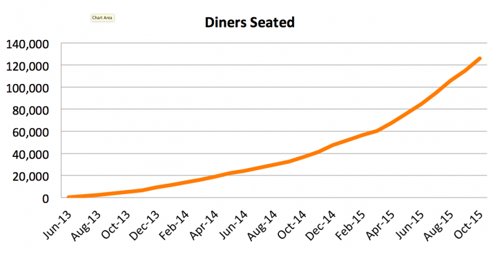 Diners Seated Growth Chart tableapp
