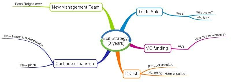 Exit Strategy Mindmap