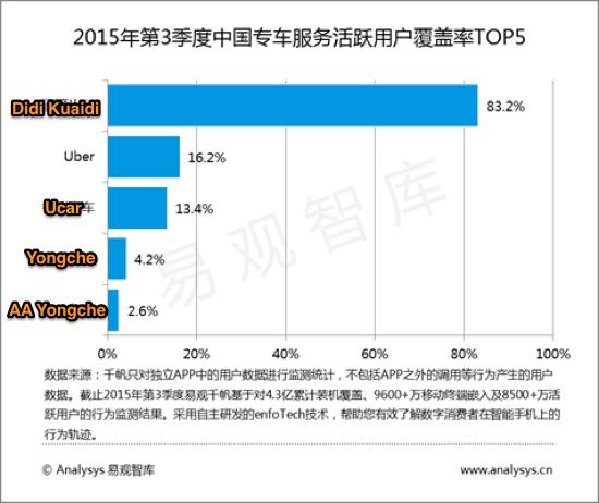 Didi Kuaidi Claims 83 Of China S Private Car Hailing Market