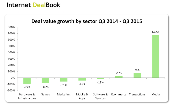 internet-dealbook-value-by-sectors