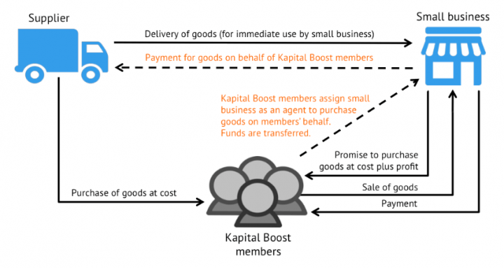 kapital-boost-funding-structure