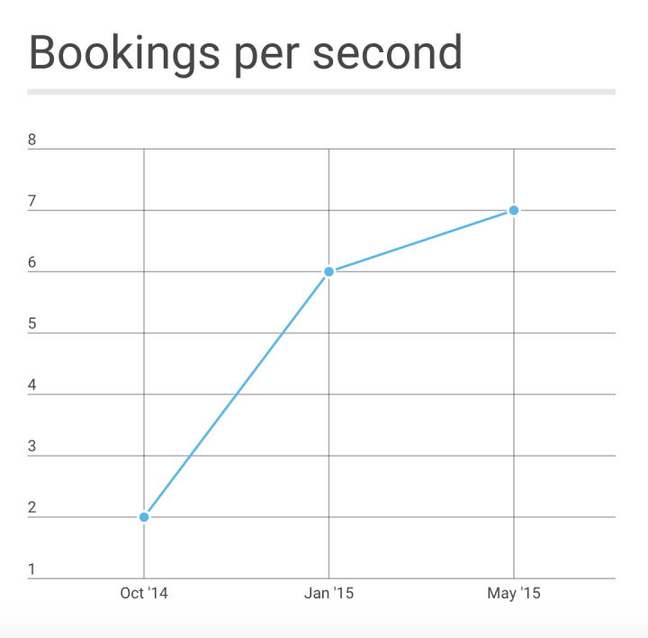 bookings per second grabtaxi