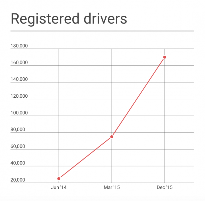 registered users grabtaxi