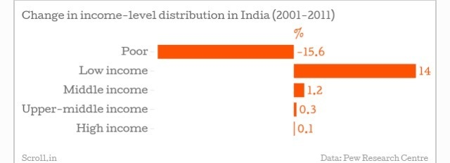 income-distribution-india